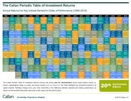 Asset Allocation Performance Chart What Is Asset Allocation
