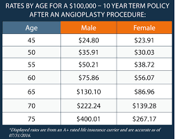 rates by age for a 100000 10 year