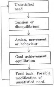 this ldquo essay on motivation rdquo words the concept of motivation has three basic characteristics these are