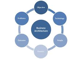 business architecture analysing business ba roles and responsibilities