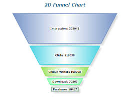 Funnel Chart In Qlikview Charts And Their Dimensionality Data Visualization