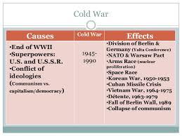 Cold War Vietnam War Lessons Tes Teach