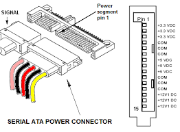 atx power supply pinout and connectors serial ata sata connector pinout