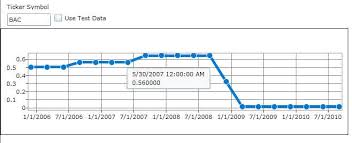 Using Silverlight Graph Charts And Wcf To Visualize Stock