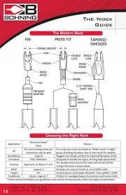 Nock Guide By Bohning Issuu
