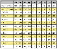 How Far Should You Hit Your Golf Clubs Golfwrx Golf