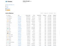 Kraken's clients also trade usd, cad, eth, xrp, ltc and other digital currencies, on a platform consistently rated the best and most secure bitcoin exchange by. Kraken An Overview Of One Of Europe S Top Bitcoin Exchanges Nasdaq
