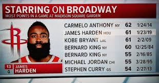 madison square garden as we mentioned a few days earlier james harden has been on another level scoring at a historic pace that hasn t required the