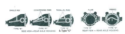 Gm 10 Bolt Identification Chart Rear Axle Identification Drivin It Home