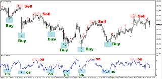 Forex Chart Patterns Strategy Chart Pattern Indicator Forex Chart Pattern Trading