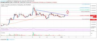 Ripple Price Analysis Xrp Sighting Bullish Break Above