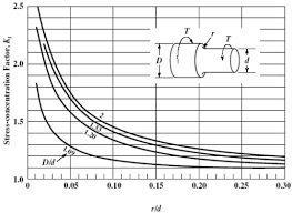 Stress Concentration Factors For Shafts And Cylinders