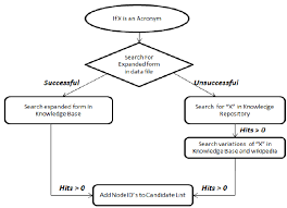 Flow Chart When Query Is Not An Acronym Download