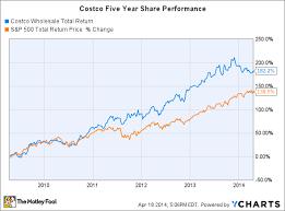 cost total return chart