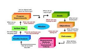 Program Assessment Process