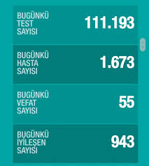 Günlük koronavirüs tablosu - Yeni Sakarya Gazetesi - Sakarya'dan Haberiniz  Olsun
