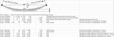 Leaf Spring Length Comparison Chart 1979 F250 4x4 Lift Ford Truck Enthusiasts Forums