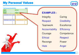 your personal values essay