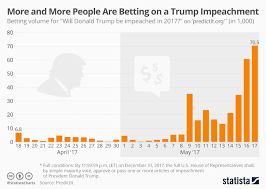 Sports Betting Odds Chart Chart More And More People Are Betting On A Trump
