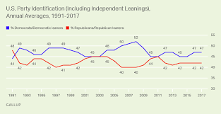 History Of Us Political Parties Chart Americans Identification As Independents Back Up In 2017