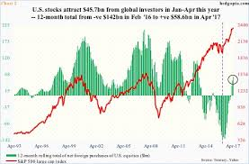 Ytd Spy Outflows Distort Picture Include Voo And Ivv