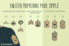 Army Mos Chart Army Enlisted Rank Promotion System Breakdown