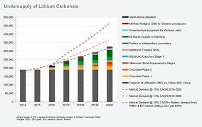 Lithium Etf Chart Make Your Own High Risk High Reward Lithium Etf Seeking Alpha