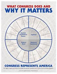 House Senate Congress Chart What Congress Does And Why It Matters National Archives