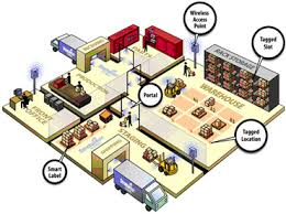 Asset Tracking Solutions