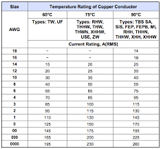 Wire Gauge Amp Chart Ac Choose The Right Gauge Wire Size For Your Application