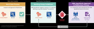 Specworks Standardization In Landscape For Agile Process - Market Today's Oma