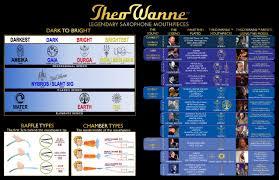 Jody Jazz Mouthpiece Chart Alto Theo Wanne Table Mat
