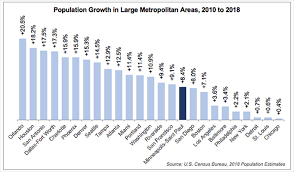 Steady Growth Continues In Metro Area Metropolitan Council