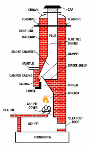 how to find chimney leaks