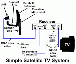 rv satellite wiring diagram wiring diagram rv cable and satellite wiring diagram