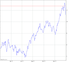 Glencore Plc Stock Chart Glncy