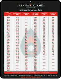 Rockwell To Brinell Conversion Chart Best Picture Of Chart