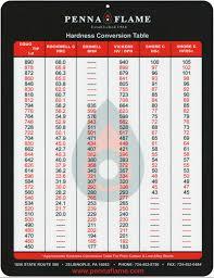 Brinell Rockwell Hardness Conversion Chart Rockwell To Brinell Conversion Chart Best Picture Of Chart