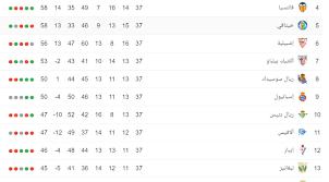عاجل : ترتيب الدوري الاسباني بعد نهائية الجولة السابعة والثلاثون ورقم  تاريخي يحدث لأول مرة
