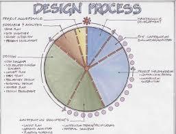 Residential Landscape Architecture Design Process Landscape Design