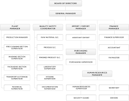 Factory Organization Chart Welcome To Ünsoy Food Website