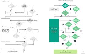 How To Build A Workflow Chart How To Design A Flowchart Lucidchart Blog