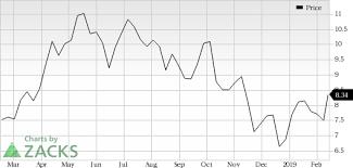 Cenovus Energy Cve In Focus Stock Moves 6 Higher