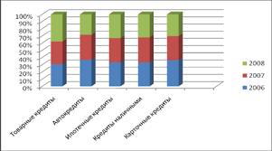 Дипломная работа Роль кредита в экономике ru Динамика доли видов потребительского кредитования в РФ %