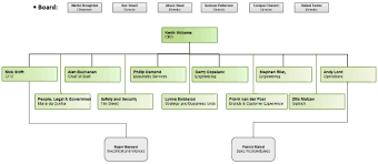 British Airways Organisational Chart British Airways Organizational Structure Research Methodology