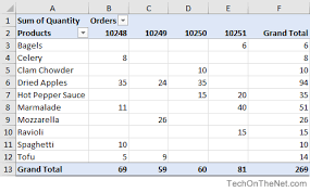 What Is Pivot Table Ms Excel Pivot Tables