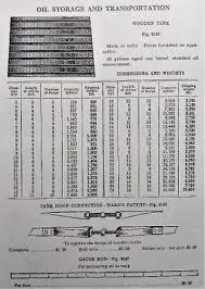Underground Oil Tank Chart Petroleum Storage Tanks Engineering And Technology History