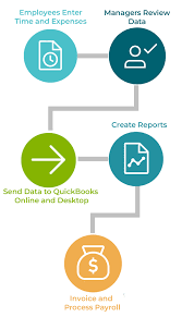 Timesheet Process Flow Chart Landing Quickbooks Desktop And Online Timesheets Com