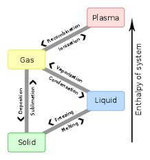 compressibility of gases. phase change - en.svg compressibility of gases