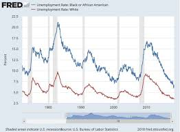 Black Unemployment Chart The Black White Unemployment Ratio Has Barely Budged Huffpost